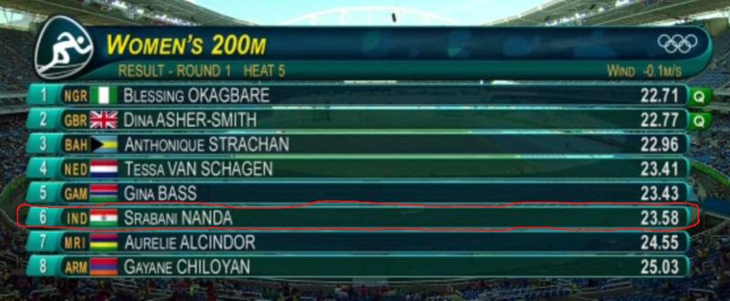 Shravani Nabda finished 6th in the Rio Olympics Women's 200m heats