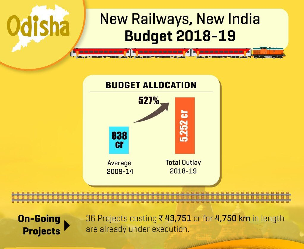 Odisha receives Rs 5,252 crore in Railway budget; state terms 'disappointing'