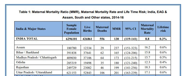 Odisha records remarkable decline in Maternal Mortality Ratio