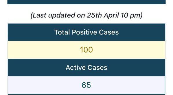 Odisha's Coronavirus positive cases touch 100