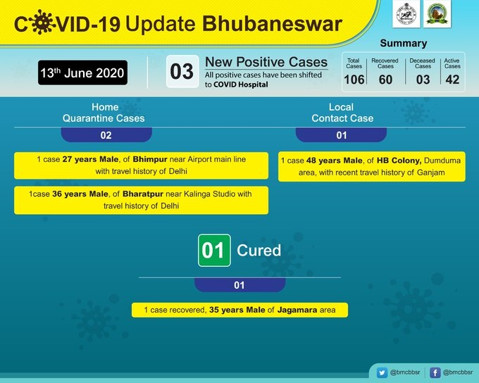 Bhubaneswar reports 3 more COVID cases