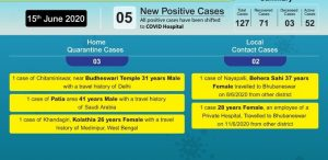 COVID-19 positive cases in Bhubaneswar