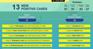 COVID-19 positive cases in Bhubaneswar