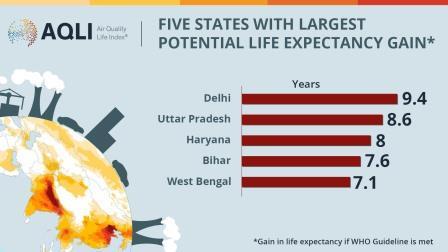 Air Quality Life Index (AQLI)