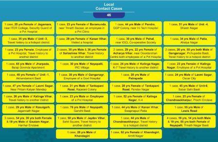 Bhubaneswar Covid cases