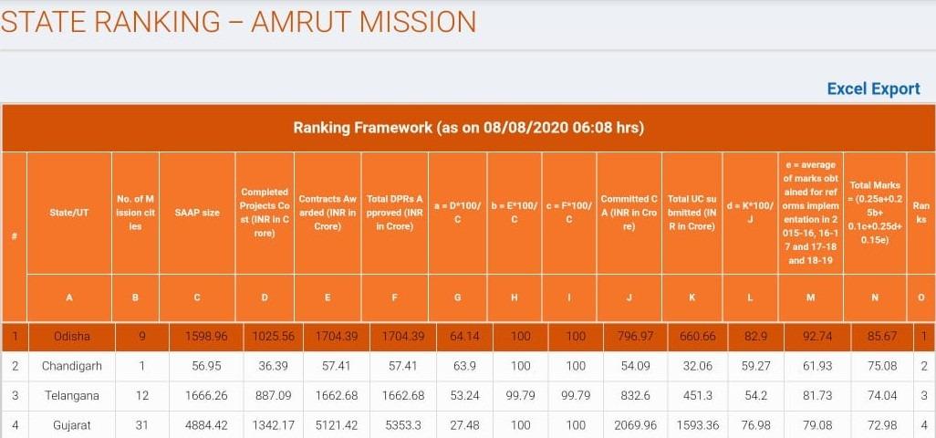 AMRUT scheme