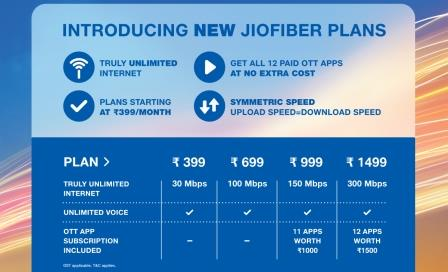 JioFibre launches new tariff plans
