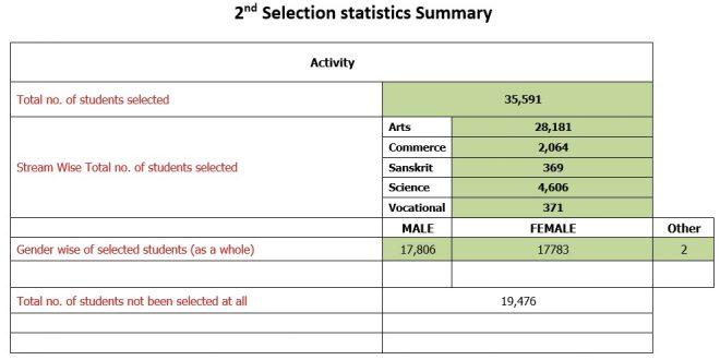 SAMS Odisha 12th second merit list 2020