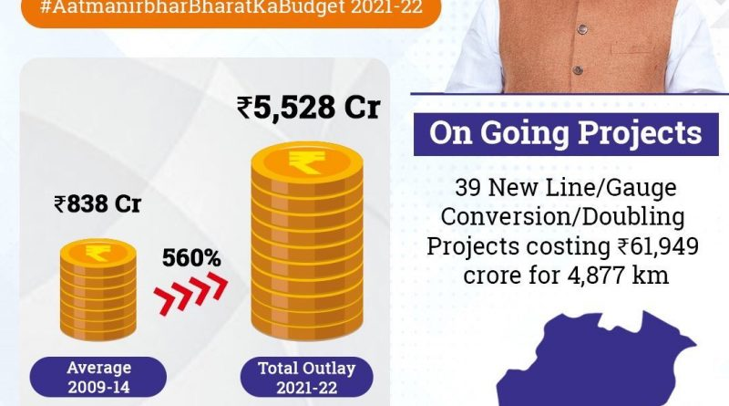 Odisha gets Rs 5528 crore for railway