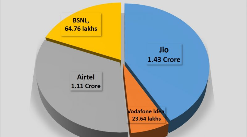 Jio further extends market leadership in Odisha
